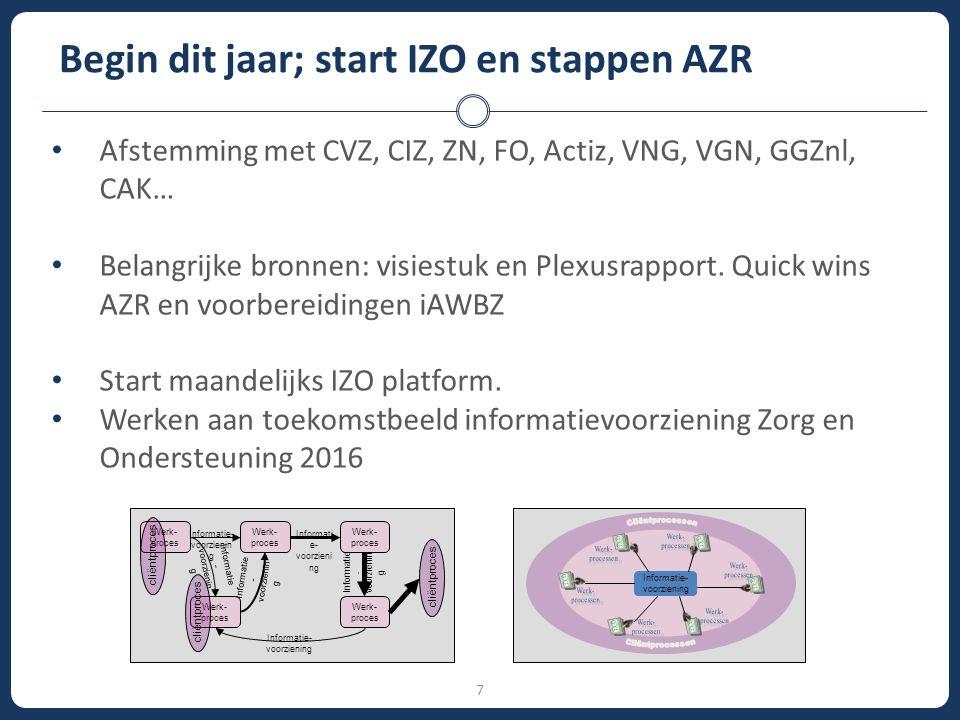 7 Begin dit jaar; start IZO en stappen AZR Afstemming met CVZ, CIZ, ZN, FO, Actiz, VNG, VGN, GGZnl, CAK… Belangrijke bronnen: visiestuk en Plexusrappo