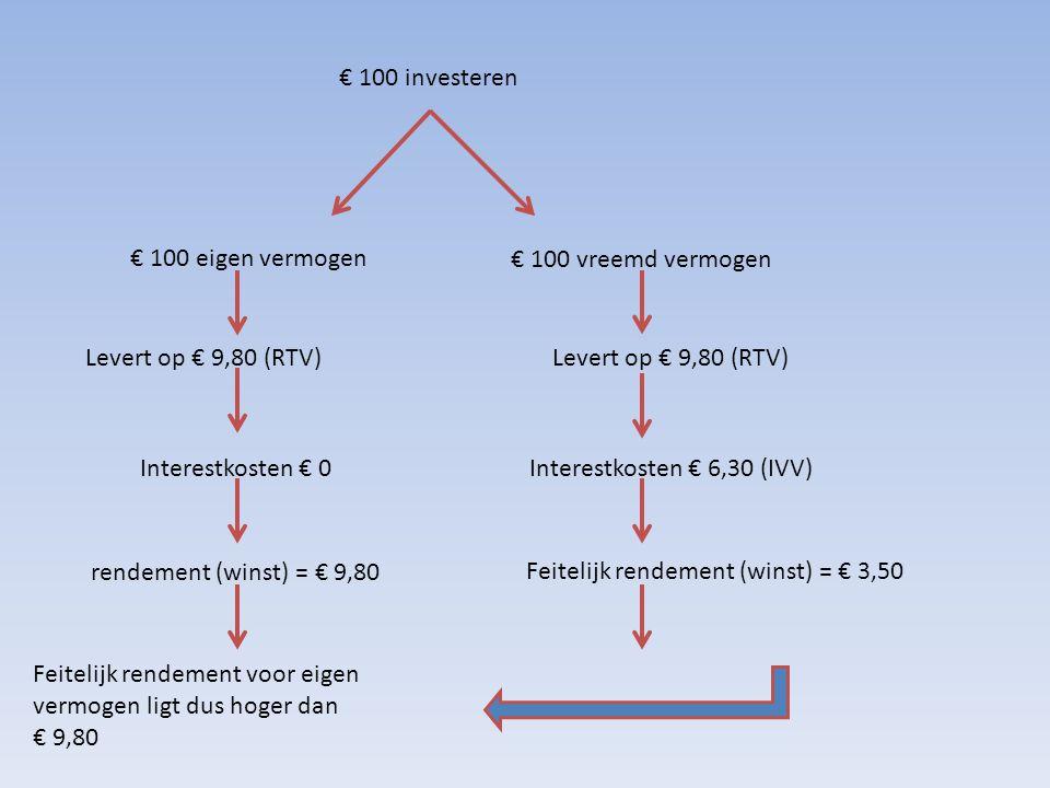 € 100 investeren € 100 eigen vermogen € 100 vreemd vermogen Levert op € 9,80 (RTV) Interestkosten € 0Interestkosten € 6,30 (IVV) Feitelijk rendement (winst) = € 3,50 rendement (winst) = € 9,80 Feitelijk rendement voor eigen vermogen ligt dus hoger dan € 9,80