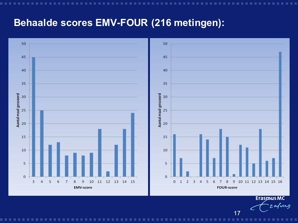 Behaalde scores EMV-FOUR (216 metingen): 17