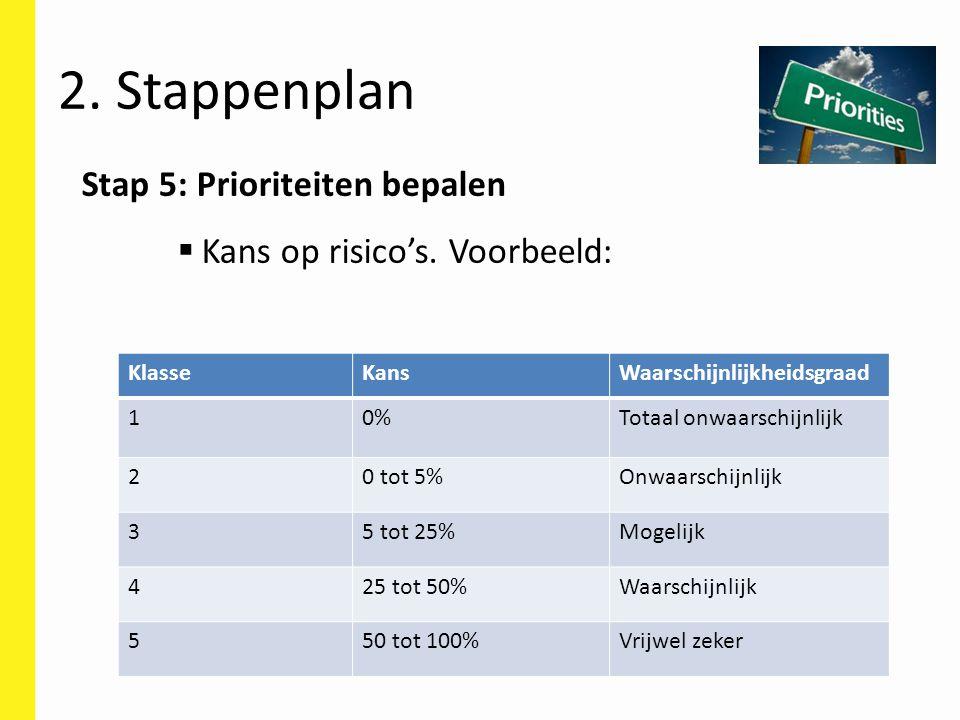 Stap 5: Prioriteiten bepalen  Kans op risico's. Voorbeeld: KlasseKansWaarschijnlijkheidsgraad 10%Totaal onwaarschijnlijk 20 tot 5%Onwaarschijnlijk 35