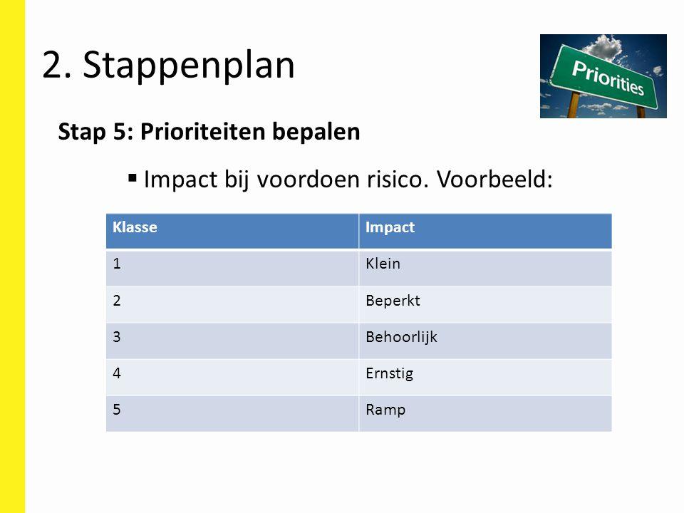 Stap 5: Prioriteiten bepalen  Impact bij voordoen risico. Voorbeeld:  Voorbeeld: 2. Stappenplan KlasseImpact 1Klein 2Beperkt 3Behoorlijk 4Ernstig 5R