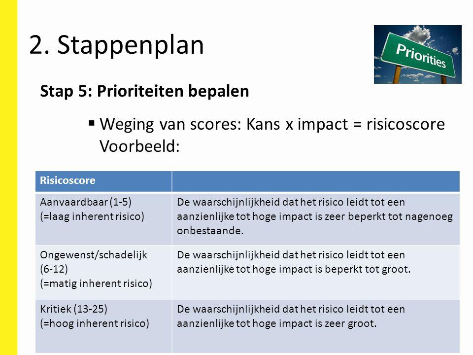 Stap 5: Prioriteiten bepalen  Weging van scores: Kans x impact = risicoscore Voorbeeld: 2. Stappenplan Risicoscore Aanvaardbaar (1-5) (=laag inherent