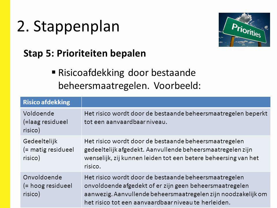 Stap 5: Prioriteiten bepalen  Risicoafdekking door bestaande beheersmaatregelen. Voorbeeld: 2. Stappenplan Risico afdekking Voldoende (=laag residuee