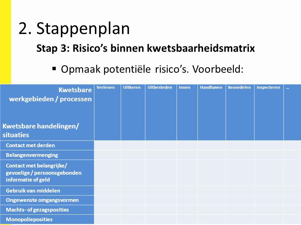 Stap 3: Risico's binnen kwetsbaarheidsmatrix  Opmaak potentiële risico's. Voorbeeld: Kwetsbare werkgebieden / processen Kwetsbare handelingen/ situat