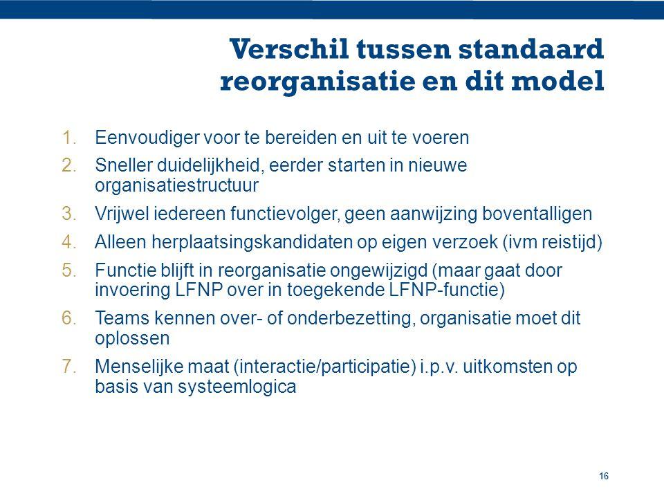 16 Verschil tussen standaard reorganisatie en dit model 1.Eenvoudiger voor te bereiden en uit te voeren 2.Sneller duidelijkheid, eerder starten in nieuwe organisatiestructuur 3.Vrijwel iedereen functievolger, geen aanwijzing boventalligen 4.Alleen herplaatsingskandidaten op eigen verzoek (ivm reistijd) 5.Functie blijft in reorganisatie ongewijzigd (maar gaat door invoering LFNP over in toegekende LFNP-functie) 6.Teams kennen over- of onderbezetting, organisatie moet dit oplossen 7.Menselijke maat (interactie/participatie) i.p.v.