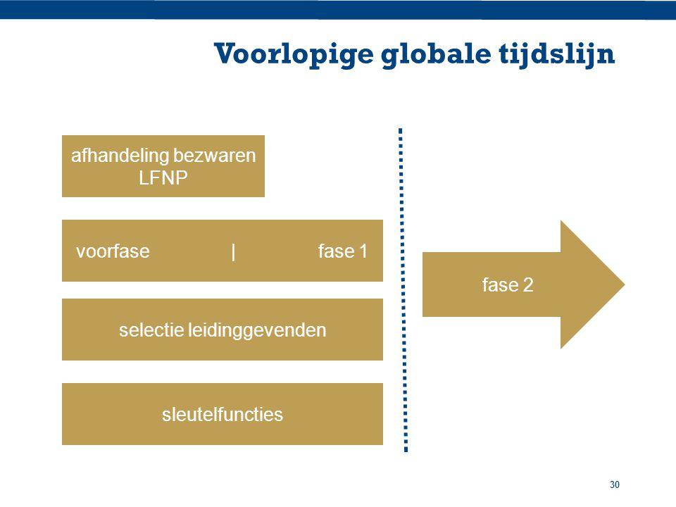 30 Voorlopige globale tijdslijn selectie leidinggevenden voorfase | fase 1 sleutelfuncties afhandeling bezwaren LFNP fase 2