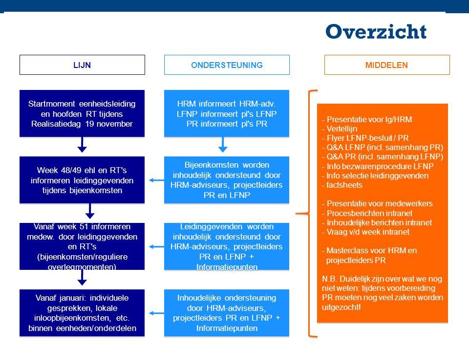HRM informeert HRM-adv.LFNP informeert pl s LFNP PR informeert pl s PR HRM informeert HRM-adv.