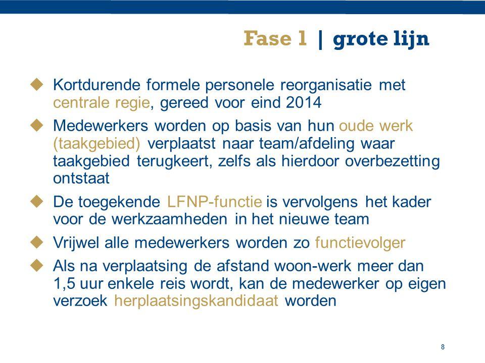 9 Fase 1 | voorbeeld (1) In een huidig Team Basispolitiezorg werken o.a.
