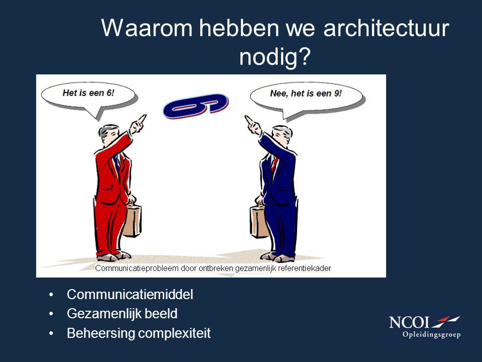 Waarom hebben we architectuur nodig? Communicatiemiddel Gezamenlijk beeld Beheersing complexiteit