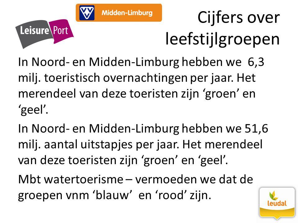 Cijfers over leefstijlgroepen In Noord- en Midden-Limburg hebben we 6,3 milj. toeristisch overnachtingen per jaar. Het merendeel van deze toeristen zi