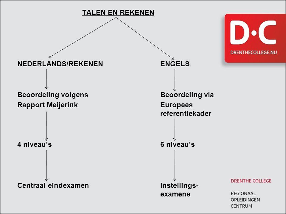 TALEN EN REKENEN NEDERLANDS/REKENENENGELS Beoordeling volgens Beoordeling via Rapport MeijerinkEuropees referentiekader 4 niveau's6 niveau's Centraal