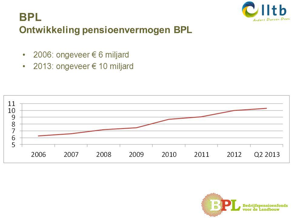 2006: ongeveer € 6 miljard 2013: ongeveer € 10 miljard BPL Ontwikkeling pensioenvermogen BPL