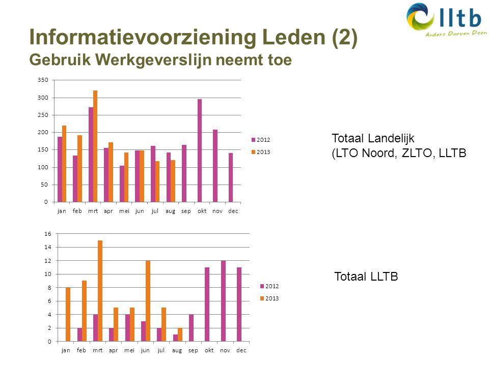 Informatievoorziening Leden (2) Gebruik Werkgeverslijn neemt toe Totaal Landelijk (LTO Noord, ZLTO, LLTB Totaal LLTB