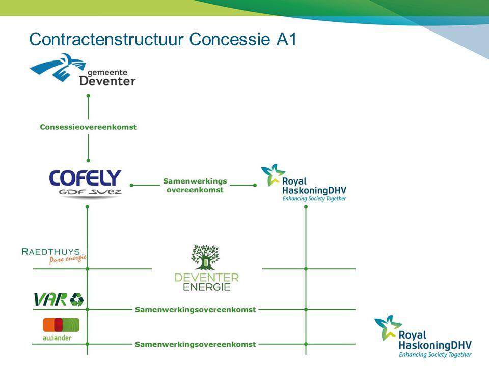 Contractenstructuur Concessie A1
