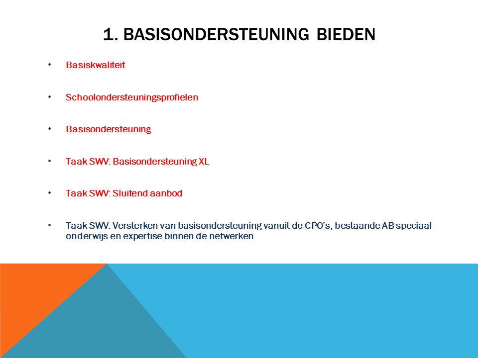 1. BASISONDERSTEUNING BIEDEN Basiskwaliteit Schoolondersteuningsprofielen Basisondersteuning Taak SWV: Basisondersteuning XL Taak SWV: Sluitend aanbod