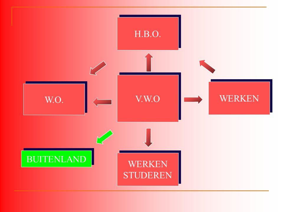 V.W.O W.O. WERKEN STUDEREN WERKEN STUDEREN H.B.O. WERKEN BUITENLAND