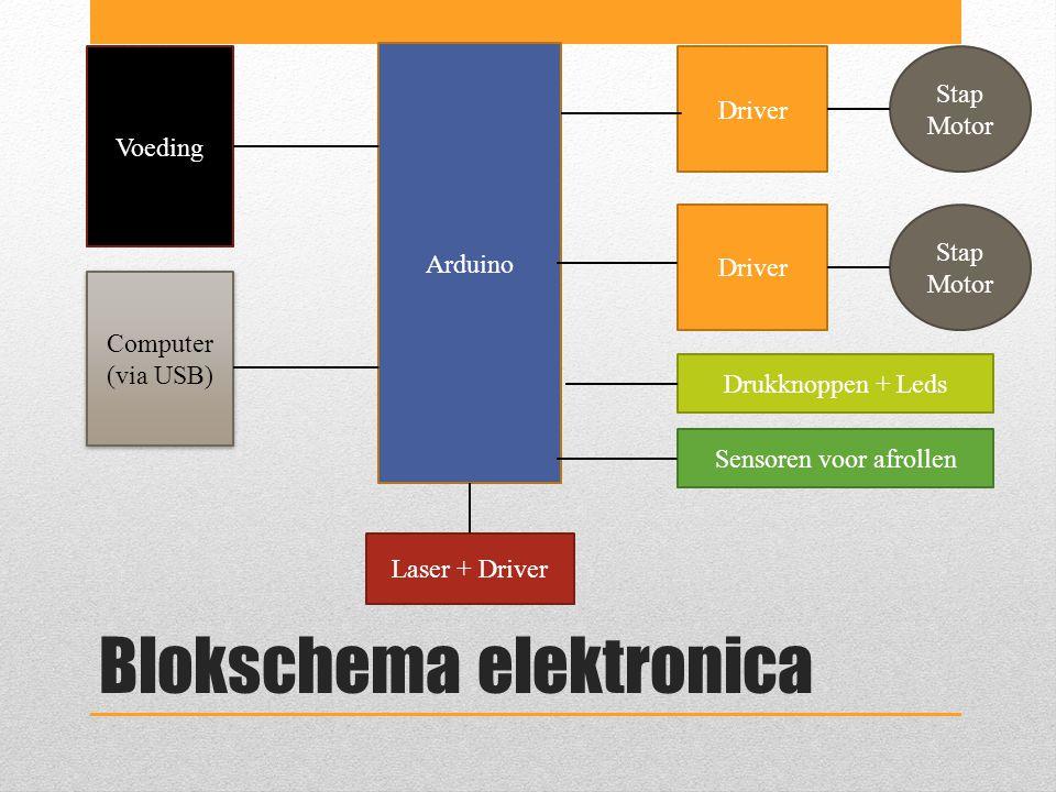 Blokschema elektronica Arduino Driver Stap Motor Driver Stap Motor Drukknoppen + Leds Laser + Driver Sensoren voor afrollen Voeding Computer (via USB) Computer (via USB)