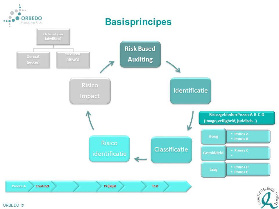 Risk Based Auditing IdentificatieClassificatie Risico identificatie Risico Impact Proces AContract PrijslijstTest Gebeurtenis (afwijking) Oorzaak (pro
