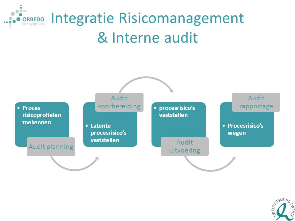 Integratie Risicomanagement & Interne audit Proces risicoprofielen toekennen Audit planning Latente procesrisico's vaststellen Audit voorbereiding pro