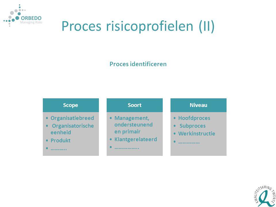 Proces risicoprofielen (II) Proces identificeren Scope Organisatiebreed Organisatorische eenheid Produkt ……….. Soort Management, ondersteunend en prim