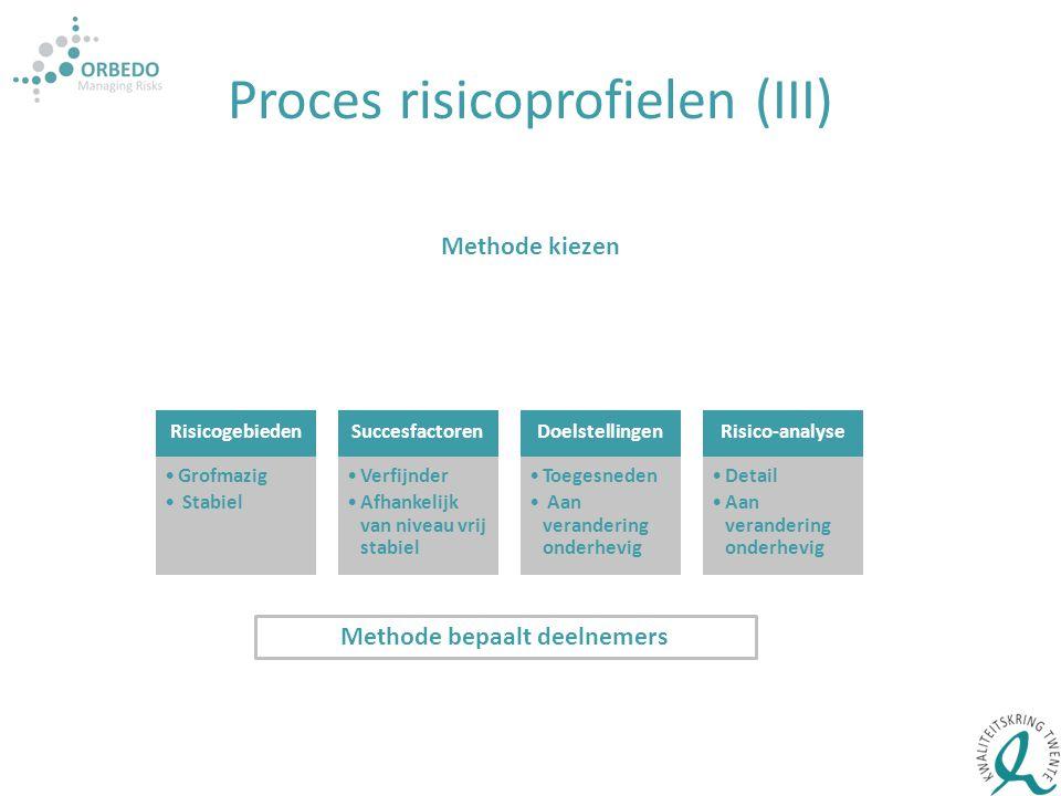 Proces risicoprofielen (III) Methode kiezen Risicogebieden Grofmazig Stabiel Succesfactoren Verfijnder Afhankelijk van niveau vrij stabiel Doelstellin