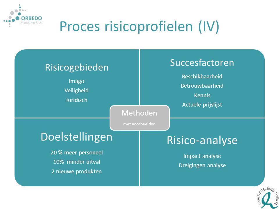 Proces risicoprofielen (IV) Risicogebieden Imago Veiligheid Juridisch Succesfactoren Beschikbaarheid Betrouwbaarheid Kennis Actuele prijslijst Doelste