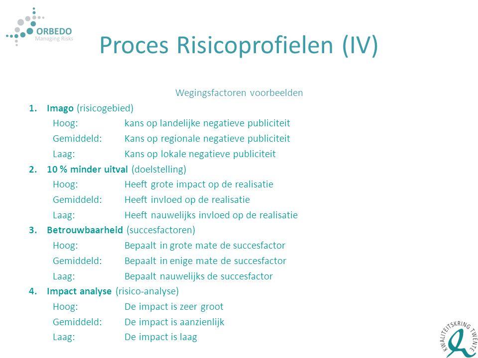 Proces Risicoprofielen (IV) Wegingsfactoren voorbeelden 1.Imago (risicogebied) Hoog:kans op landelijke negatieve publiciteit Gemiddeld:Kans op regiona
