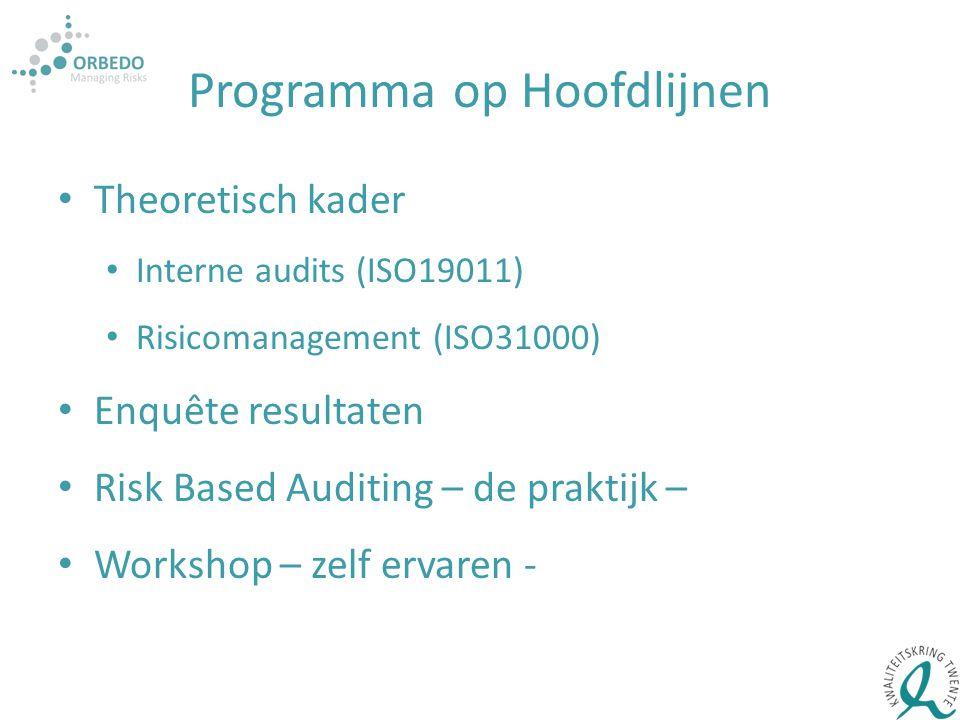 Programma op Hoofdlijnen Theoretisch kader Interne audits (ISO19011) Risicomanagement (ISO31000) Enquête resultaten Risk Based Auditing – de praktijk