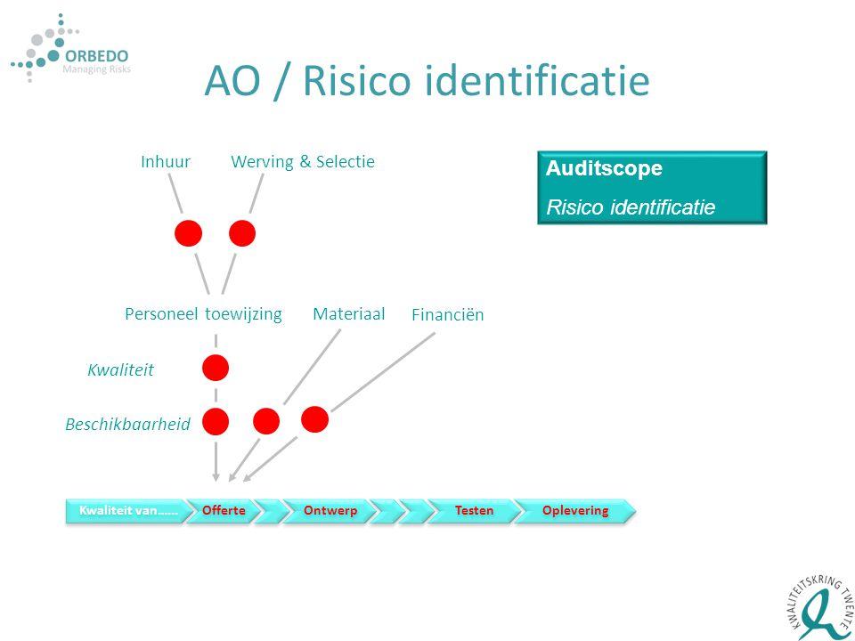 Personeel toewijzing Materiaal Kwaliteit Beschikbaarheid Financiën Werving & SelectieInhuur Auditscope Risico identificatie Kwaliteit van…...Offerte O