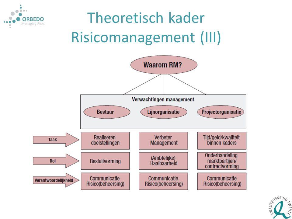 Theoretisch kader Risicomanagement (III)