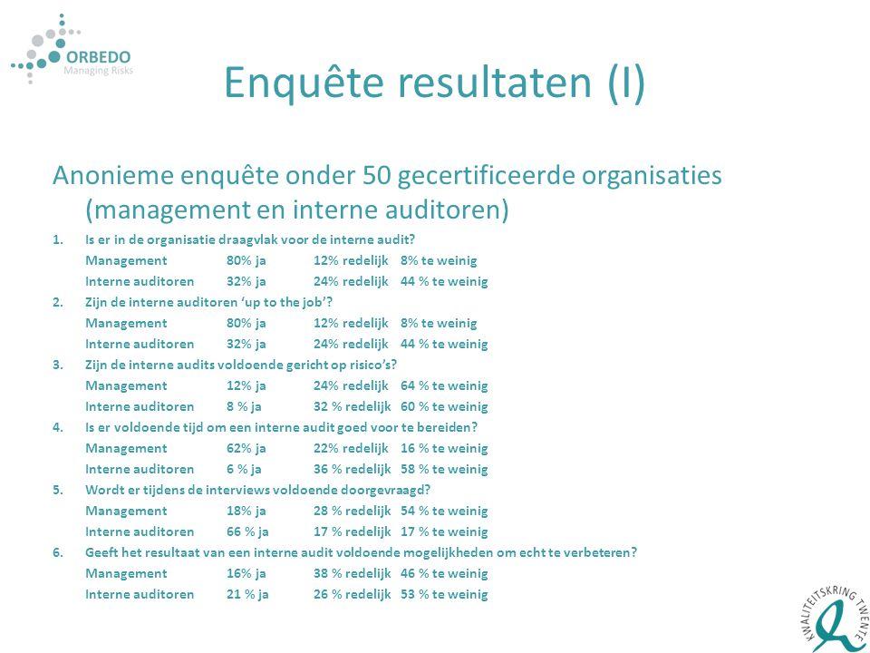 Enquête resultaten (I) Anonieme enquête onder 50 gecertificeerde organisaties (management en interne auditoren) 1.Is er in de organisatie draagvlak vo