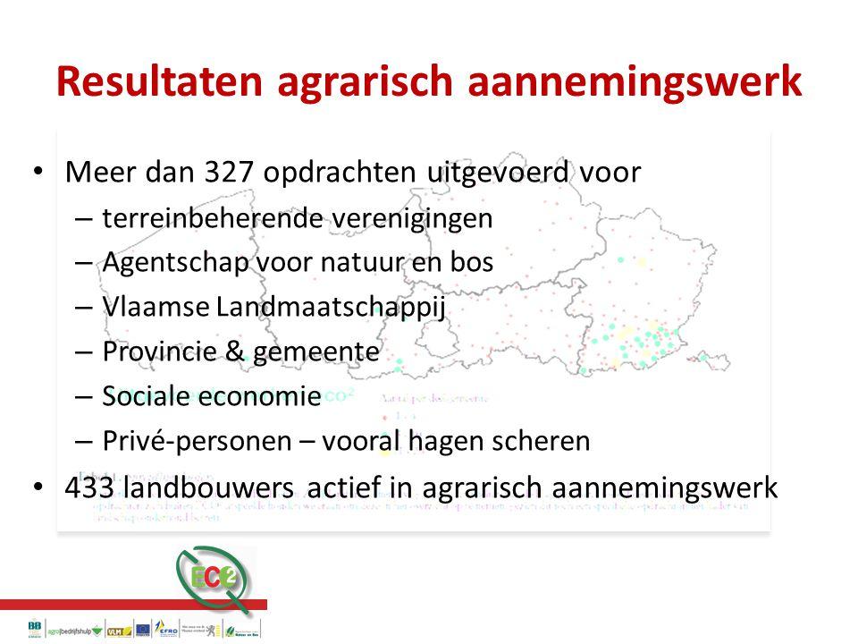 Meer dan 327 opdrachten uitgevoerd voor – terreinbeherende verenigingen – Agentschap voor natuur en bos – Vlaamse Landmaatschappij – Provincie & gemeente – Sociale economie – Privé-personen – vooral hagen scheren 433 landbouwers actief in agrarisch aannemingswerk