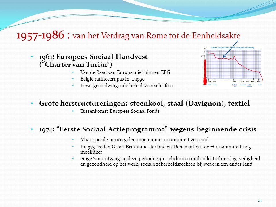 """14 1957-1986 : van het Verdrag van Rome tot de Eenheidsakte 1961: Europees Sociaal Handvest (""""Charter van Turijn"""") Van de Raad van Europa, niet binnen"""