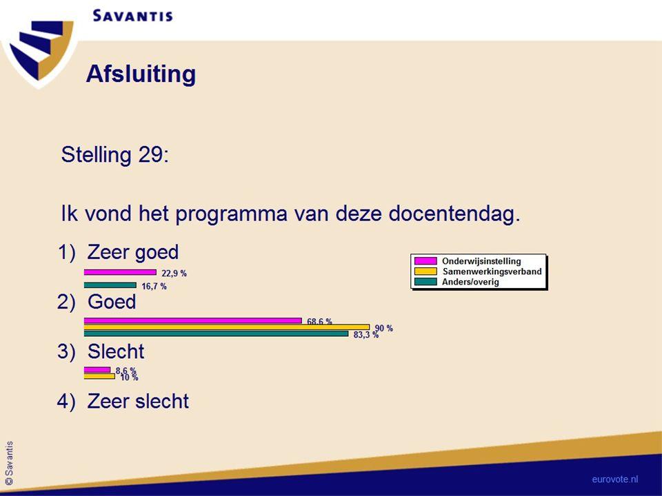 © Savantis Docentendag ovember 2012 Ervaringen Invulling innovatie in het onderwijs
