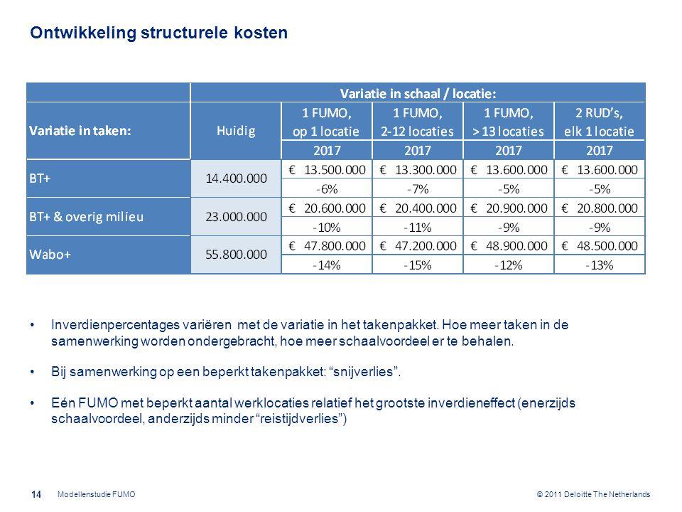 © 2011 Deloitte The Netherlands Ontwikkeling structurele kosten Inverdienpercentages variëren met de variatie in het takenpakket. Hoe meer taken in de