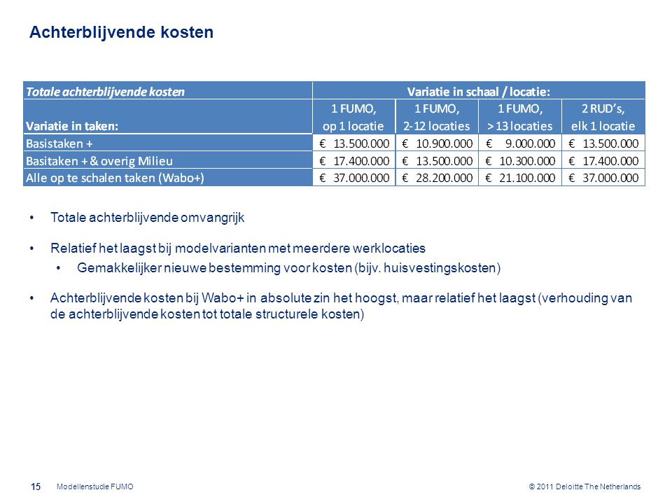 © 2011 Deloitte The Netherlands Achterblijvende kosten Totale achterblijvende omvangrijk Relatief het laagst bij modelvarianten met meerdere werklocaties Gemakkelijker nieuwe bestemming voor kosten (bijv.