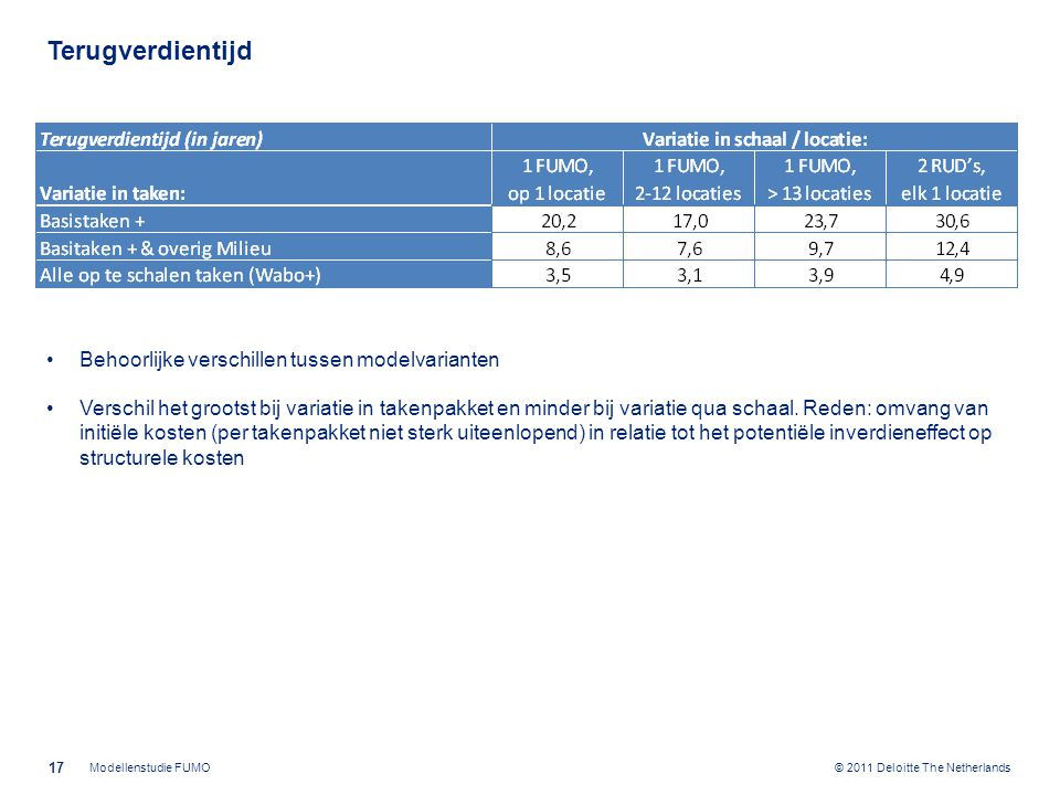 © 2011 Deloitte The Netherlands Terugverdientijd Behoorlijke verschillen tussen modelvarianten Verschil het grootst bij variatie in takenpakket en minder bij variatie qua schaal.