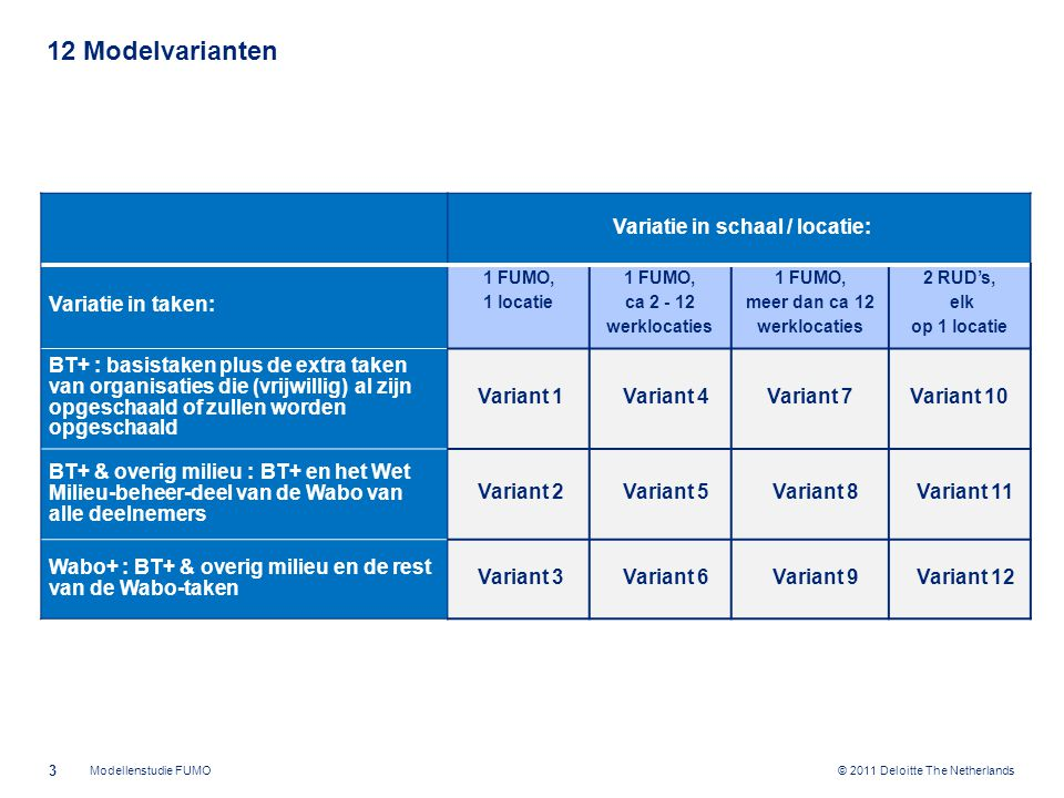 © 2011 Deloitte The Netherlands 12 Modelvarianten 3 Modellenstudie FUMO Variatie in schaal / locatie: Variatie in taken: 1 FUMO, 1 locatie 1 FUMO, ca 2 - 12 werklocaties 1 FUMO, meer dan ca 12 werklocaties 2 RUD's, elk op 1 locatie BT+ : basistaken plus de extra taken van organisaties die (vrijwillig) al zijn opgeschaald of zullen worden opgeschaald Variant 1Variant 4Variant 7Variant 10 BT+ & overig milieu : BT+ en het Wet Milieu-beheer-deel van de Wabo van alle deelnemers Variant 2Variant 5Variant 8Variant 11 Wabo+ : BT+ & overig milieu en de rest van de Wabo-taken Variant 3Variant 6Variant 9Variant 12