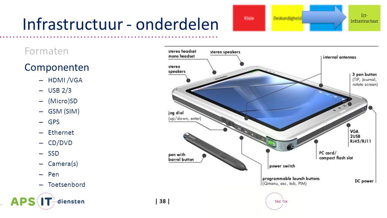| 38 | Infrastructuur - onderdelen Formaten Componenten – HDMI /VGA – USB 2/3 – (Micro)SD – GSM (SIM) – GPS – Ethernet – CD/DVD – SSD – Camera(s) – Pen – Toetsenbord