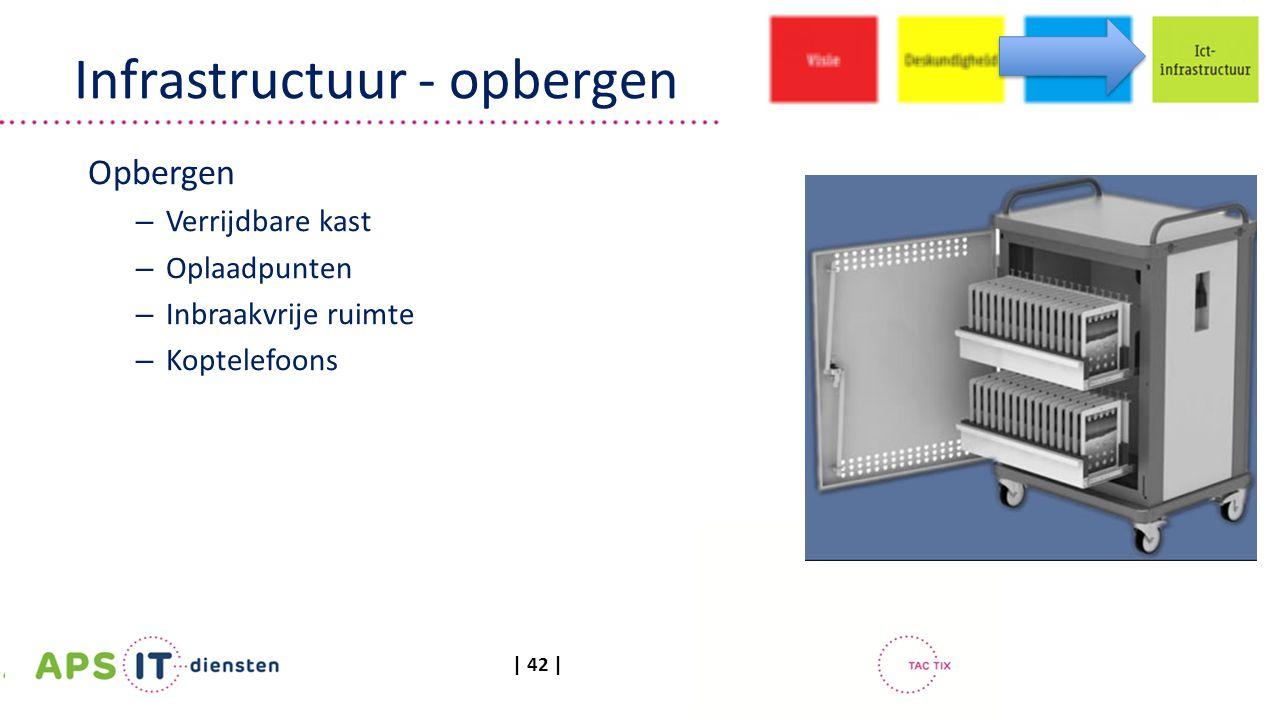 | 42 | Infrastructuur - opbergen Opbergen – Verrijdbare kast – Oplaadpunten – Inbraakvrije ruimte – Koptelefoons