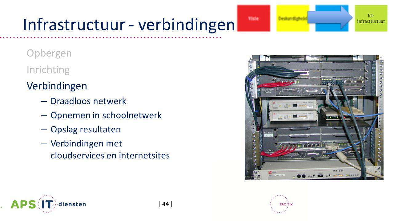 | 44 | Infrastructuur - verbindingen Opbergen Inrichting Verbindingen – Draadloos netwerk – Opnemen in schoolnetwerk – Opslag resultaten – Verbindingen met cloudservices en internetsites
