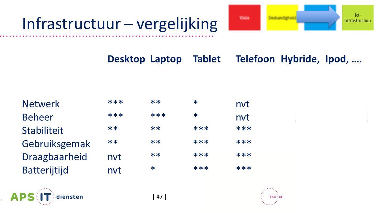 | 47 | DesktopLaptopTabletTelefoon Hybride, Ipod, …. Netwerk *** ** *nvt Beheer*******nvt Stabiliteit ********** Gebruiksgemak********** Draagbaarheid