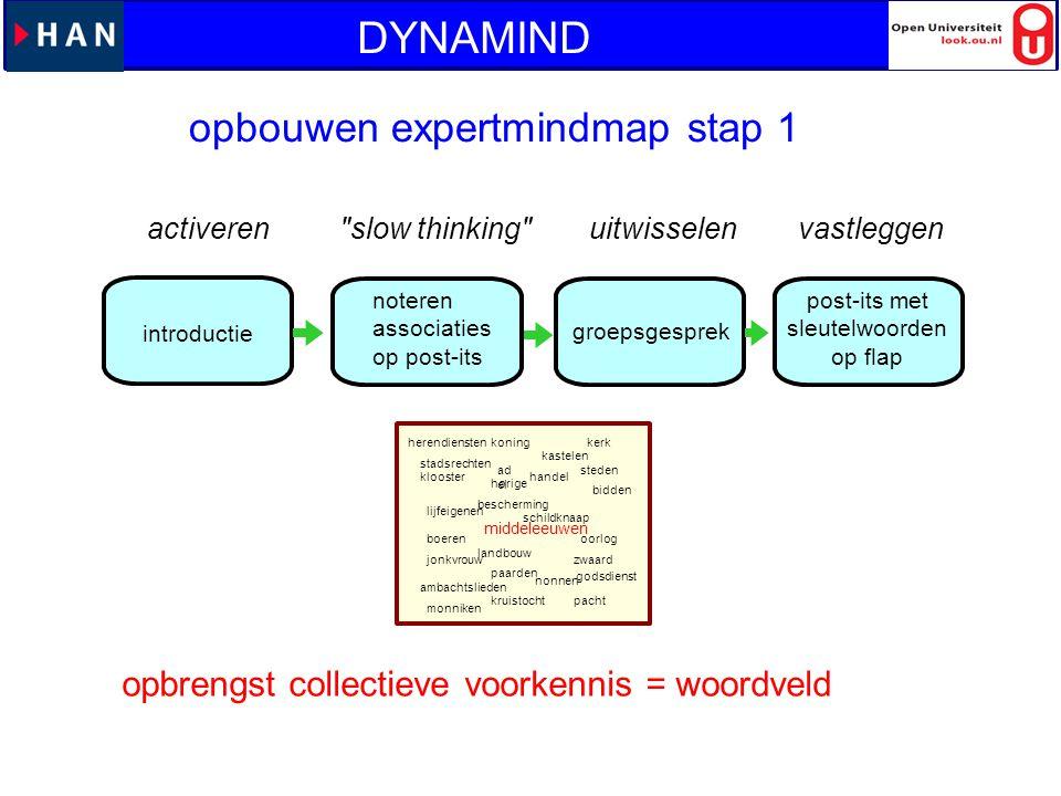 opbouwen expertmindmap stap 1 introductie groepsgesprek post-its met sleutelwoorden op flap noteren associaties op post-its