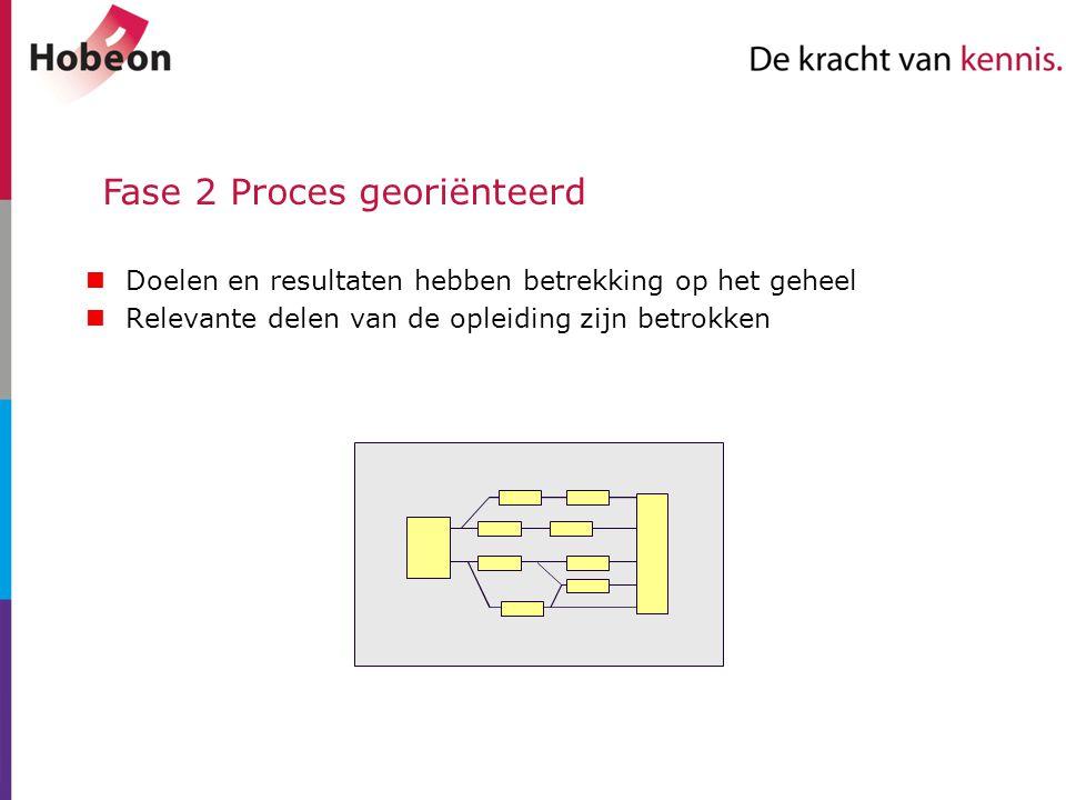 Fase 2 Proces georiënteerd Doelen en resultaten hebben betrekking op het geheel Relevante delen van de opleiding zijn betrokken