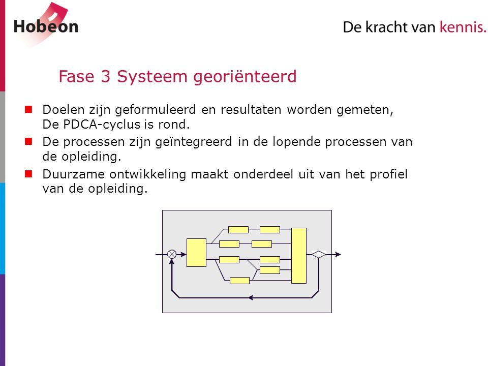 Fase 3 Systeem georiënteerd Doelen zijn geformuleerd en resultaten worden gemeten, De PDCA-cyclus is rond. De processen zijn geïntegreerd in de lopend