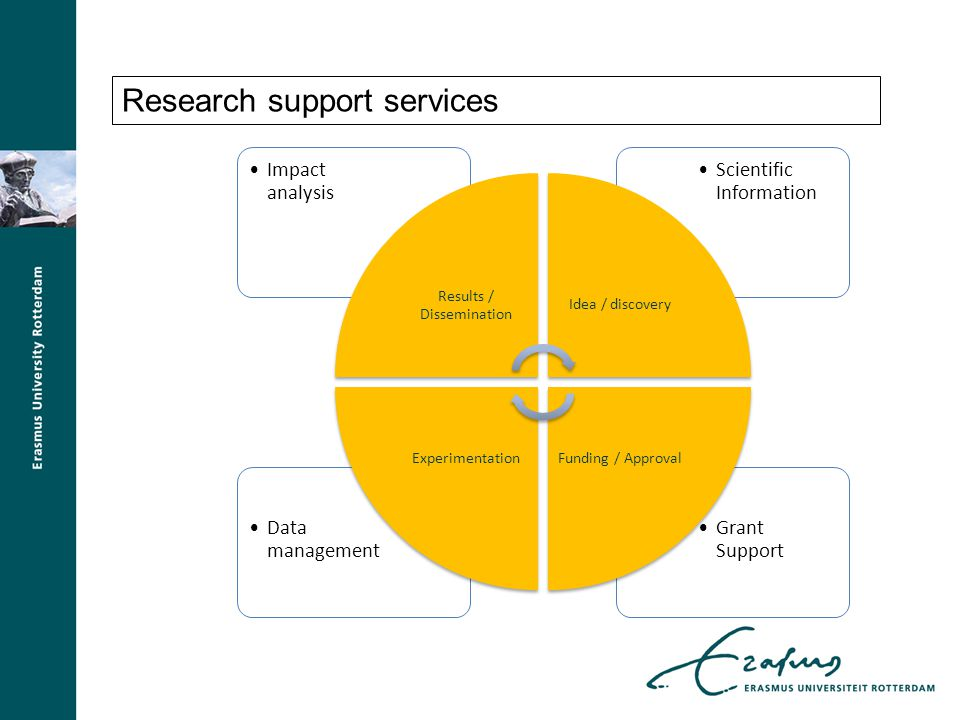 Research support services Grant Support Data management Scientific Information Impact analysis Results / Dissemination Idea / discovery Funding / Appr