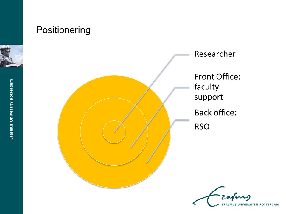 Positionering Researcher Front Office: faculty support Back office: RSO
