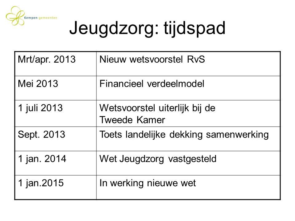 Jeugdzorg: tijdspad Mrt/apr. 2013Nieuw wetsvoorstel RvS Mei 2013Financieel verdeelmodel 1 juli 2013Wetsvoorstel uiterlijk bij de Tweede Kamer Sept. 20
