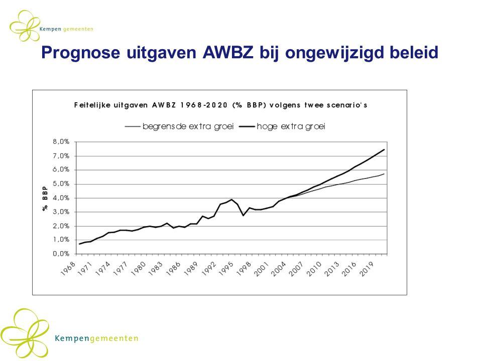 Prognose uitgaven AWBZ bij ongewijzigd beleid