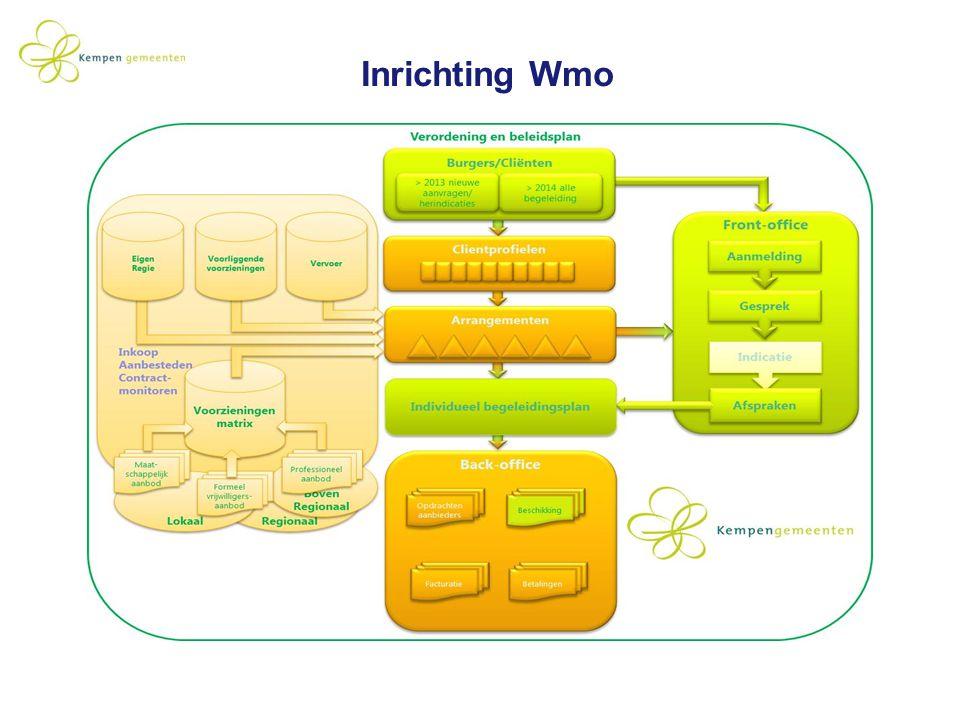 Inrichting Wmo